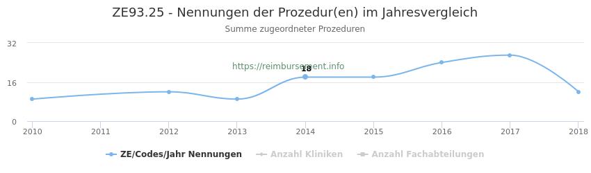 ZE93.25 Nennungen der Prozeduren und Anzahl der einsetzenden Kliniken, Fachabteilungen pro Jahr