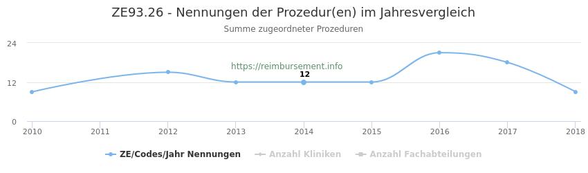 ZE93.26 Nennungen der Prozeduren und Anzahl der einsetzenden Kliniken, Fachabteilungen pro Jahr