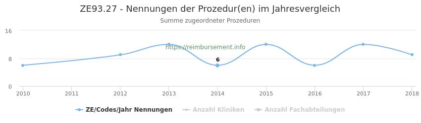 ZE93.27 Nennungen der Prozeduren und Anzahl der einsetzenden Kliniken, Fachabteilungen pro Jahr