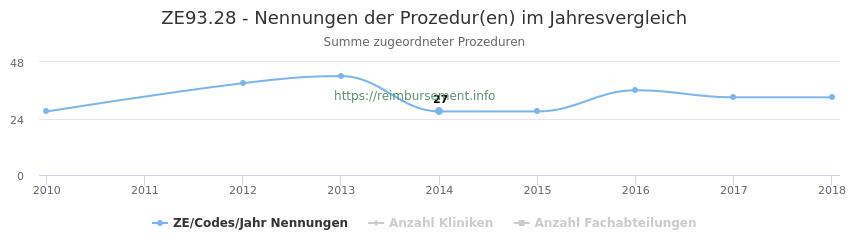 ZE93.28 Nennungen der Prozeduren und Anzahl der einsetzenden Kliniken, Fachabteilungen pro Jahr