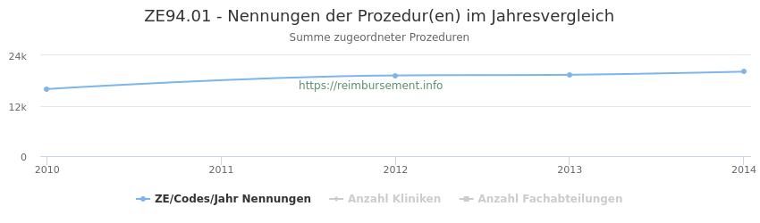 ZE94.01 Nennungen der Prozeduren und Anzahl der einsetzenden Kliniken, Fachabteilungen pro Jahr