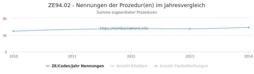 ZE94.02 Nennungen der Prozeduren und Anzahl der einsetzenden Kliniken, Fachabteilungen pro Jahr