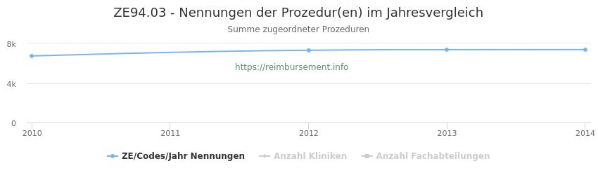ZE94.03 Nennungen der Prozeduren und Anzahl der einsetzenden Kliniken, Fachabteilungen pro Jahr