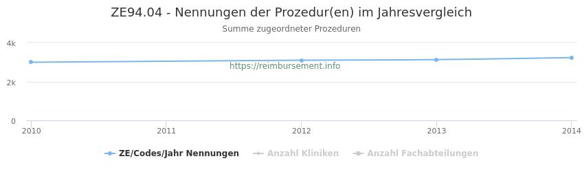 ZE94.04 Nennungen der Prozeduren und Anzahl der einsetzenden Kliniken, Fachabteilungen pro Jahr