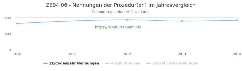 ZE94.06 Nennungen der Prozeduren und Anzahl der einsetzenden Kliniken, Fachabteilungen pro Jahr