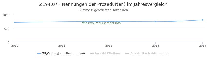 ZE94.07 Nennungen der Prozeduren und Anzahl der einsetzenden Kliniken, Fachabteilungen pro Jahr