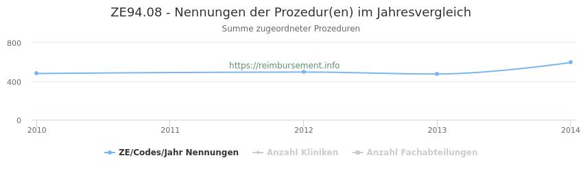 ZE94.08 Nennungen der Prozeduren und Anzahl der einsetzenden Kliniken, Fachabteilungen pro Jahr