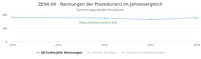 ZE94.09 Nennungen der Prozeduren und Anzahl der einsetzenden Kliniken, Fachabteilungen pro Jahr