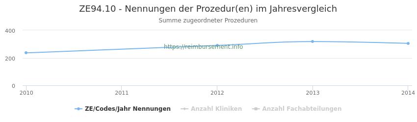 ZE94.10 Nennungen der Prozeduren und Anzahl der einsetzenden Kliniken, Fachabteilungen pro Jahr