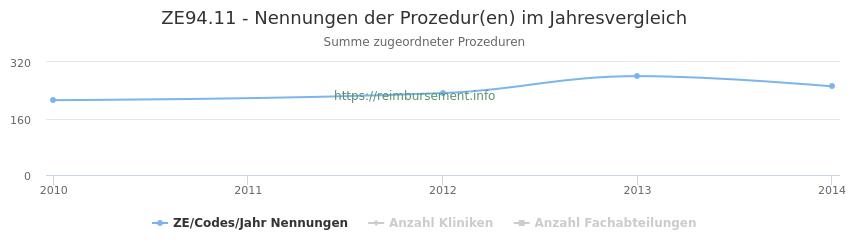 ZE94.11 Nennungen der Prozeduren und Anzahl der einsetzenden Kliniken, Fachabteilungen pro Jahr