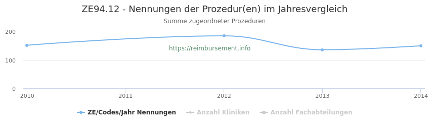 ZE94.12 Nennungen der Prozeduren und Anzahl der einsetzenden Kliniken, Fachabteilungen pro Jahr