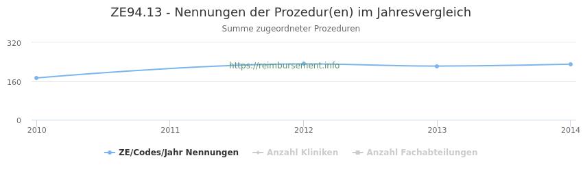 ZE94.13 Nennungen der Prozeduren und Anzahl der einsetzenden Kliniken, Fachabteilungen pro Jahr