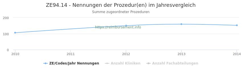 ZE94.14 Nennungen der Prozeduren und Anzahl der einsetzenden Kliniken, Fachabteilungen pro Jahr