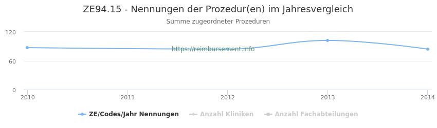 ZE94.15 Nennungen der Prozeduren und Anzahl der einsetzenden Kliniken, Fachabteilungen pro Jahr