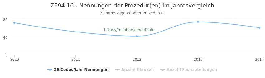 ZE94.16 Nennungen der Prozeduren und Anzahl der einsetzenden Kliniken, Fachabteilungen pro Jahr