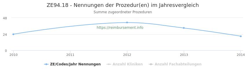 ZE94.18 Nennungen der Prozeduren und Anzahl der einsetzenden Kliniken, Fachabteilungen pro Jahr