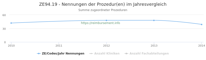 ZE94.19 Nennungen der Prozeduren und Anzahl der einsetzenden Kliniken, Fachabteilungen pro Jahr