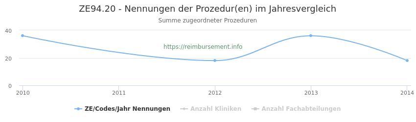 ZE94.20 Nennungen der Prozeduren und Anzahl der einsetzenden Kliniken, Fachabteilungen pro Jahr