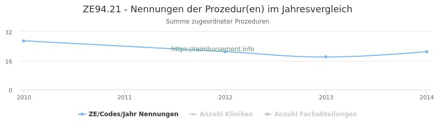 ZE94.21 Nennungen der Prozeduren und Anzahl der einsetzenden Kliniken, Fachabteilungen pro Jahr