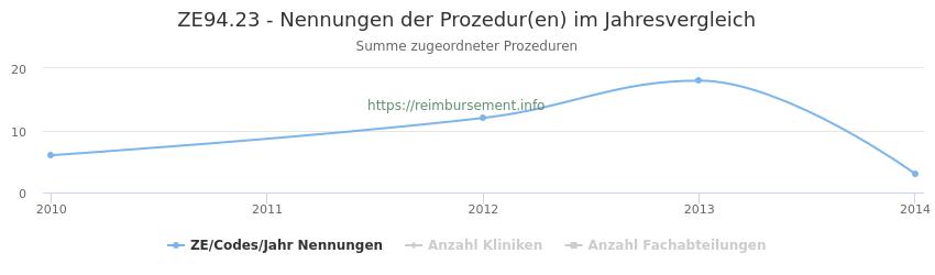 ZE94.23 Nennungen der Prozeduren und Anzahl der einsetzenden Kliniken, Fachabteilungen pro Jahr