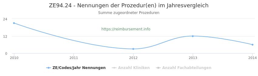 ZE94.24 Nennungen der Prozeduren und Anzahl der einsetzenden Kliniken, Fachabteilungen pro Jahr