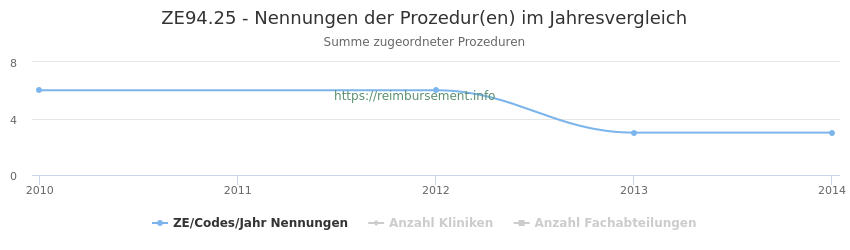 ZE94.25 Nennungen der Prozeduren und Anzahl der einsetzenden Kliniken, Fachabteilungen pro Jahr