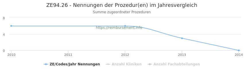 ZE94.26 Nennungen der Prozeduren und Anzahl der einsetzenden Kliniken, Fachabteilungen pro Jahr