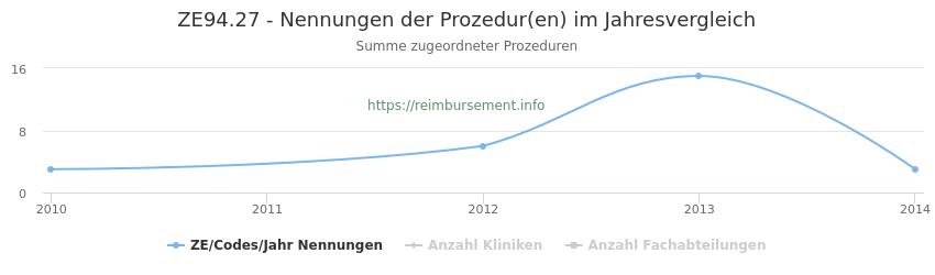 ZE94.27 Nennungen der Prozeduren und Anzahl der einsetzenden Kliniken, Fachabteilungen pro Jahr