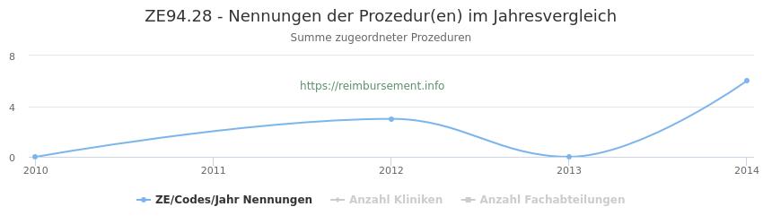 ZE94.28 Nennungen der Prozeduren und Anzahl der einsetzenden Kliniken, Fachabteilungen pro Jahr