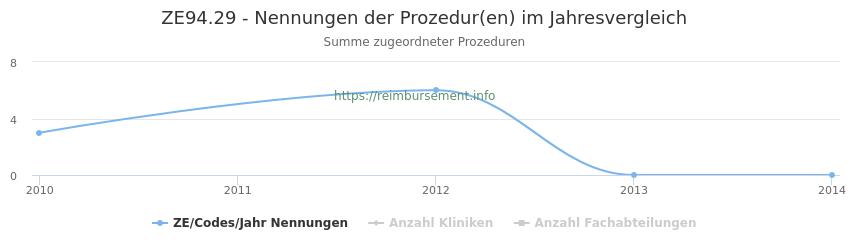 ZE94.29 Nennungen der Prozeduren und Anzahl der einsetzenden Kliniken, Fachabteilungen pro Jahr