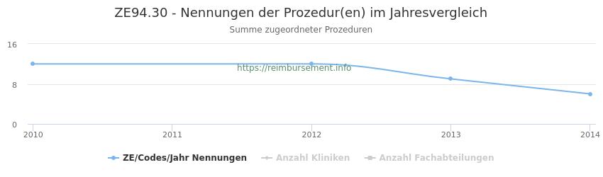 ZE94.30 Nennungen der Prozeduren und Anzahl der einsetzenden Kliniken, Fachabteilungen pro Jahr
