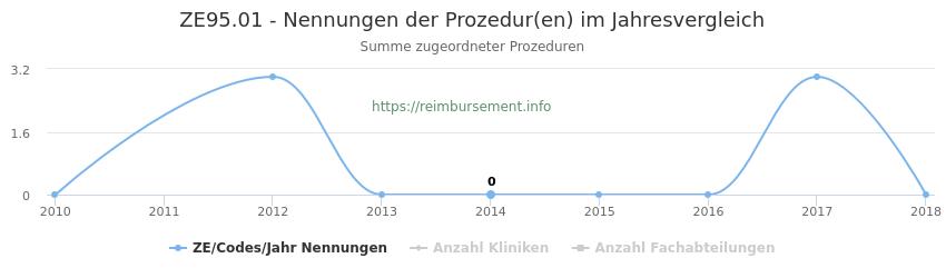 ZE95.01 Nennungen der Prozeduren und Anzahl der einsetzenden Kliniken, Fachabteilungen pro Jahr