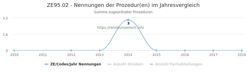 ZE95.02 Nennungen der Prozeduren und Anzahl der einsetzenden Kliniken, Fachabteilungen pro Jahr