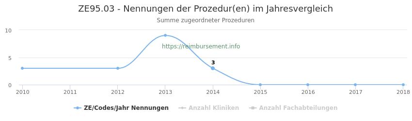 ZE95.03 Nennungen der Prozeduren und Anzahl der einsetzenden Kliniken, Fachabteilungen pro Jahr