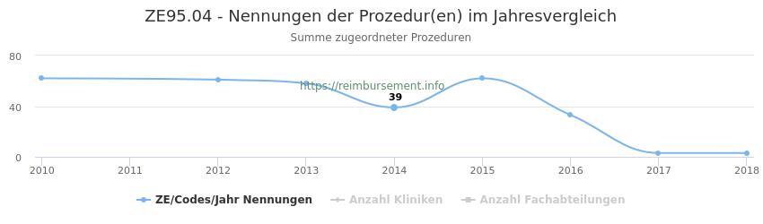 ZE95.04 Nennungen der Prozeduren und Anzahl der einsetzenden Kliniken, Fachabteilungen pro Jahr