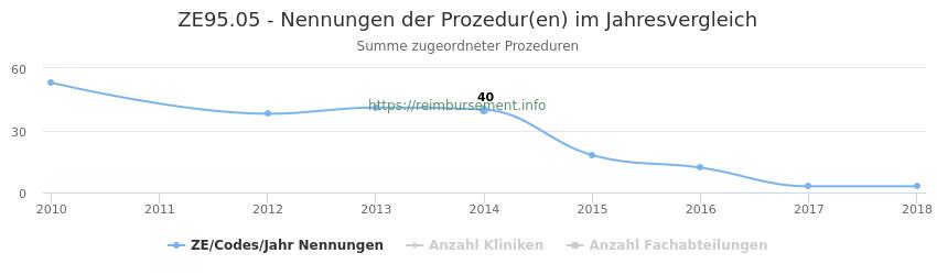 ZE95.05 Nennungen der Prozeduren und Anzahl der einsetzenden Kliniken, Fachabteilungen pro Jahr