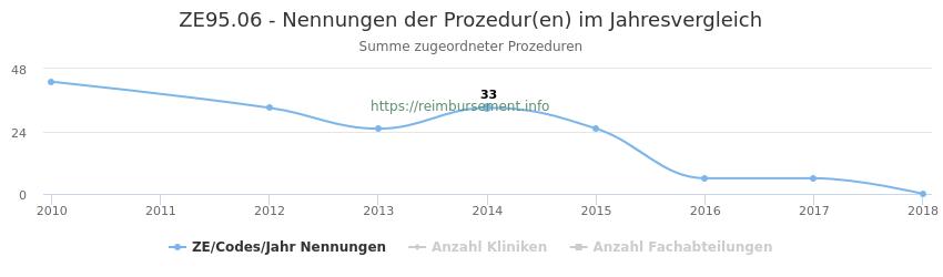 ZE95.06 Nennungen der Prozeduren und Anzahl der einsetzenden Kliniken, Fachabteilungen pro Jahr