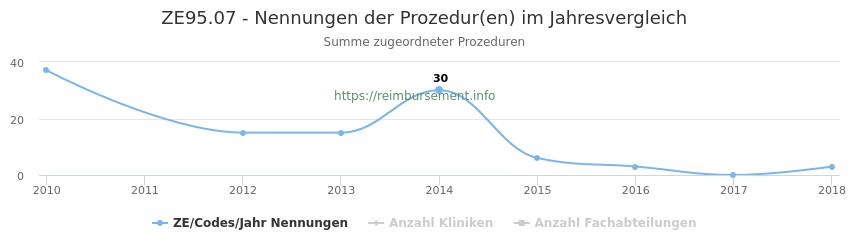 ZE95.07 Nennungen der Prozeduren und Anzahl der einsetzenden Kliniken, Fachabteilungen pro Jahr