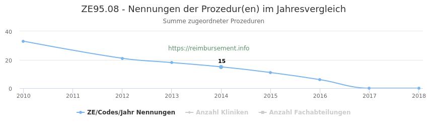 ZE95.08 Nennungen der Prozeduren und Anzahl der einsetzenden Kliniken, Fachabteilungen pro Jahr