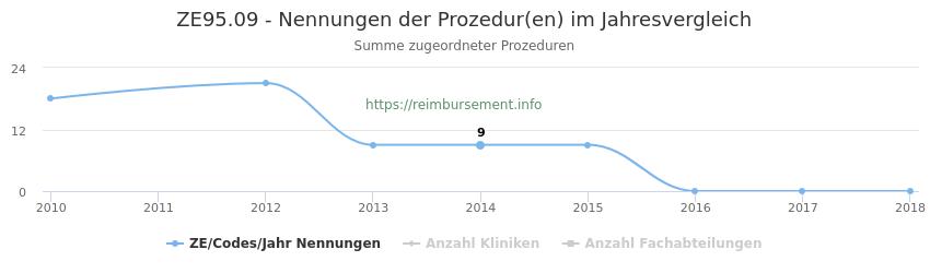 ZE95.09 Nennungen der Prozeduren und Anzahl der einsetzenden Kliniken, Fachabteilungen pro Jahr