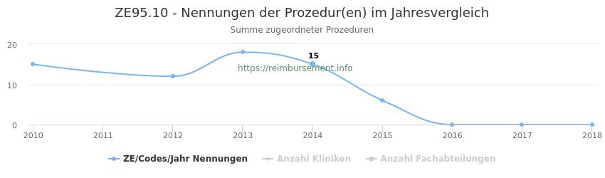 ZE95.10 Nennungen der Prozeduren und Anzahl der einsetzenden Kliniken, Fachabteilungen pro Jahr