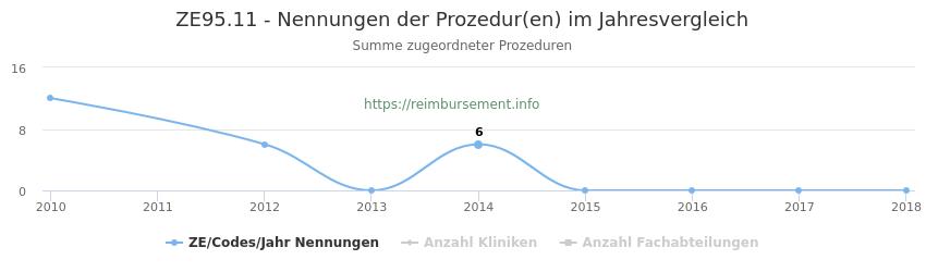 ZE95.11 Nennungen der Prozeduren und Anzahl der einsetzenden Kliniken, Fachabteilungen pro Jahr