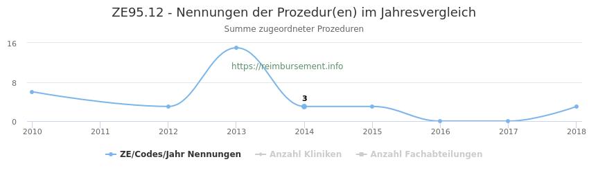 ZE95.12 Nennungen der Prozeduren und Anzahl der einsetzenden Kliniken, Fachabteilungen pro Jahr