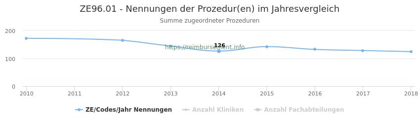 ZE96.01 Nennungen der Prozeduren und Anzahl der einsetzenden Kliniken, Fachabteilungen pro Jahr
