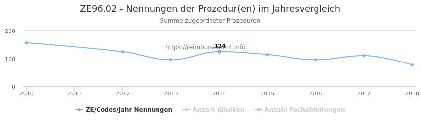 ZE96.02 Nennungen der Prozeduren und Anzahl der einsetzenden Kliniken, Fachabteilungen pro Jahr