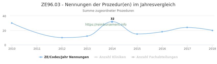 ZE96.03 Nennungen der Prozeduren und Anzahl der einsetzenden Kliniken, Fachabteilungen pro Jahr