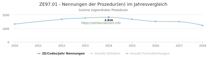 ZE97.01 Nennungen der Prozeduren und Anzahl der einsetzenden Kliniken, Fachabteilungen pro Jahr