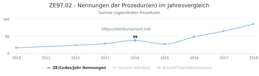 ZE97.02 Nennungen der Prozeduren und Anzahl der einsetzenden Kliniken, Fachabteilungen pro Jahr