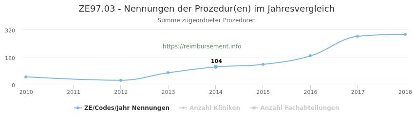 ZE97.03 Nennungen der Prozeduren und Anzahl der einsetzenden Kliniken, Fachabteilungen pro Jahr