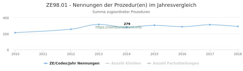 ZE98.01 Nennungen der Prozeduren und Anzahl der einsetzenden Kliniken, Fachabteilungen pro Jahr